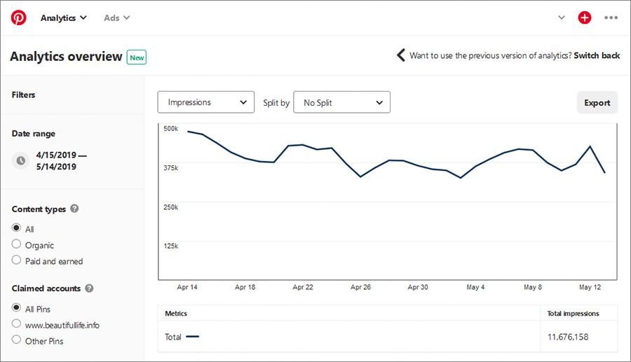Pinterest Analytics - To Get Tremendous Insights into How You Can Improve Traffic