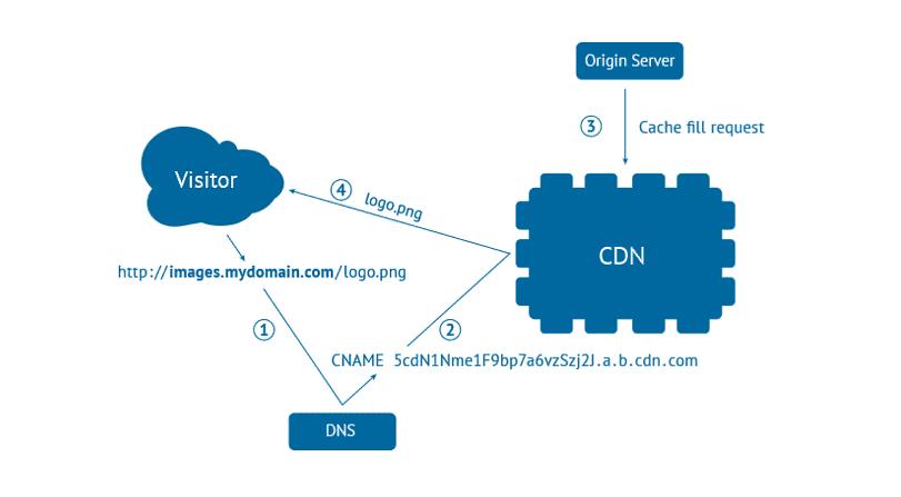 advantage of using a CDN