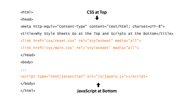 CSS at the Top and JavaScript on Bottom